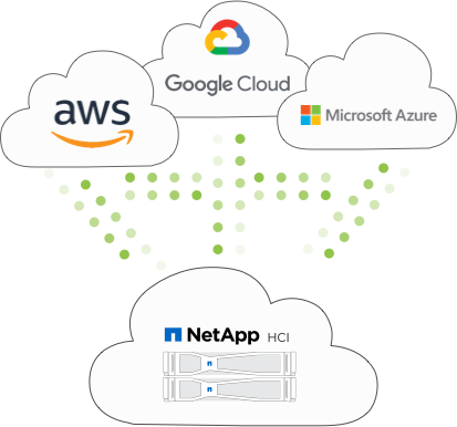 NetApp HCI: how it works