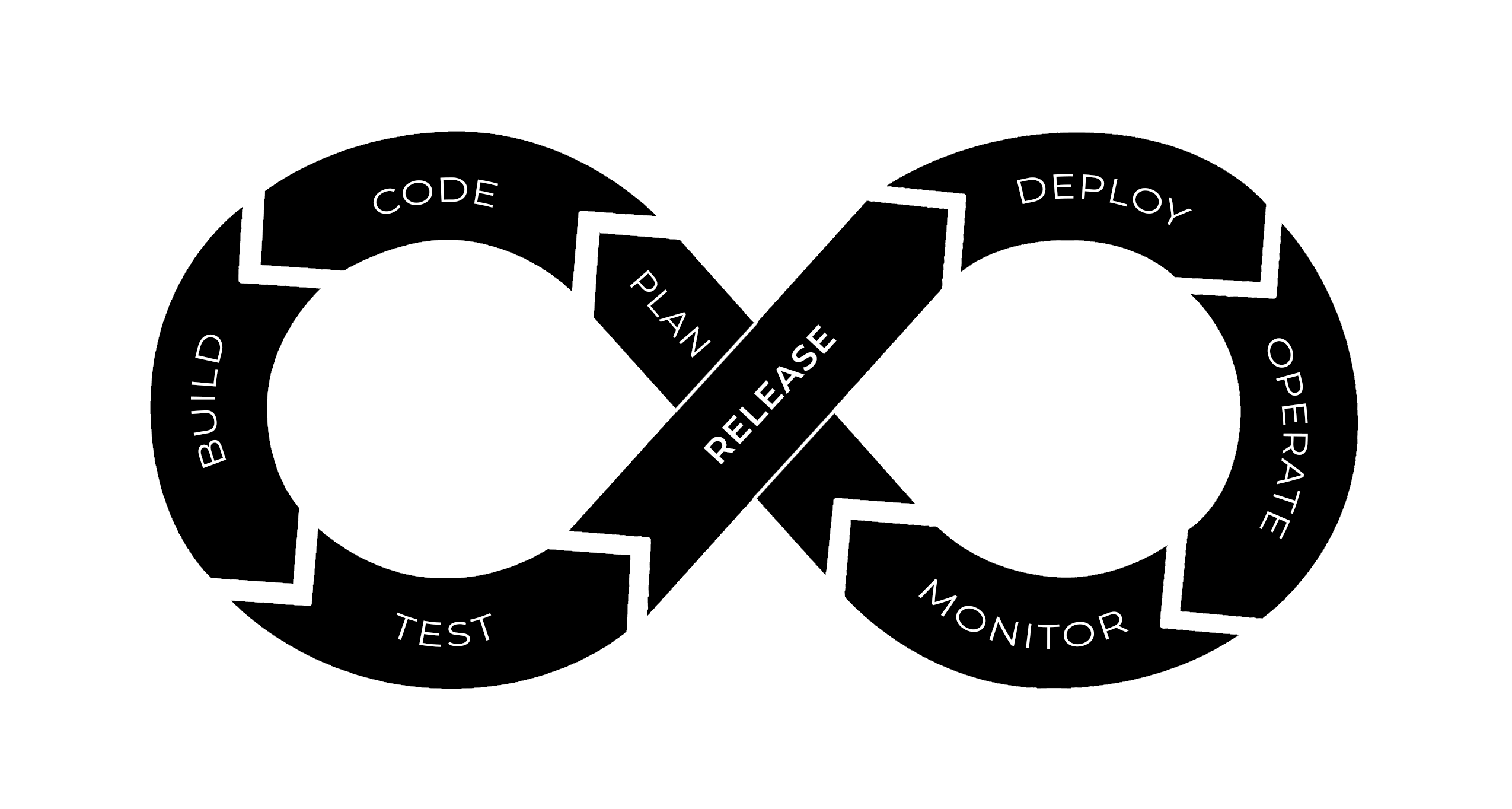The DevOps Cycle